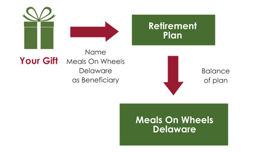 Planned Giving: Make a gift from your retirement account